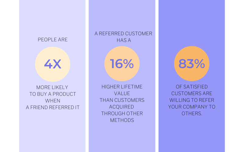 The power of referrals in sales - spin selling guide