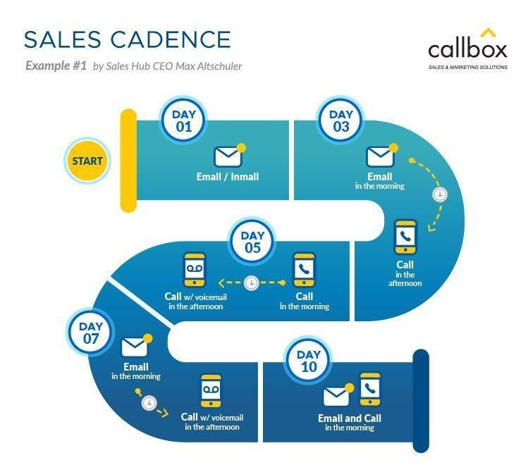 sales best practice - creating a sales cadence