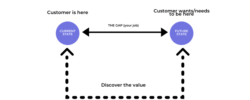 How Gap Selling works, visualized