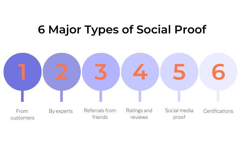 The different types of social proof