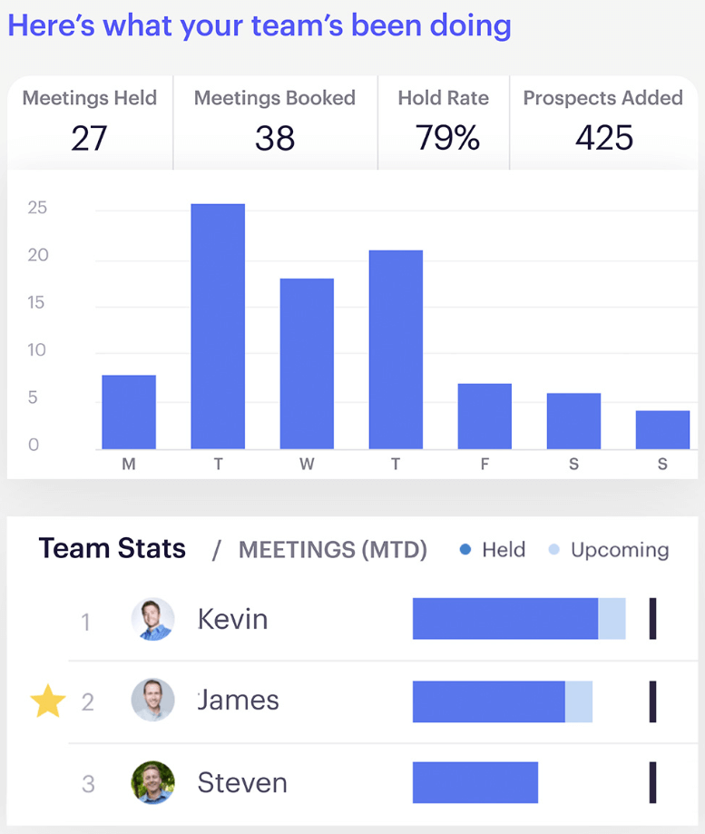 Outreach's team performance view