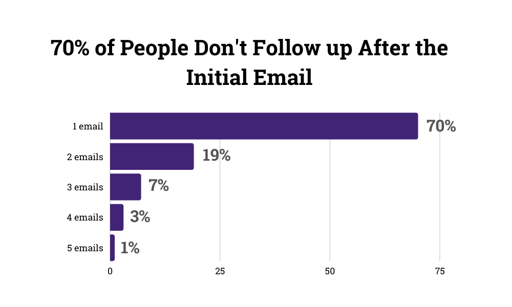 email follow up stats