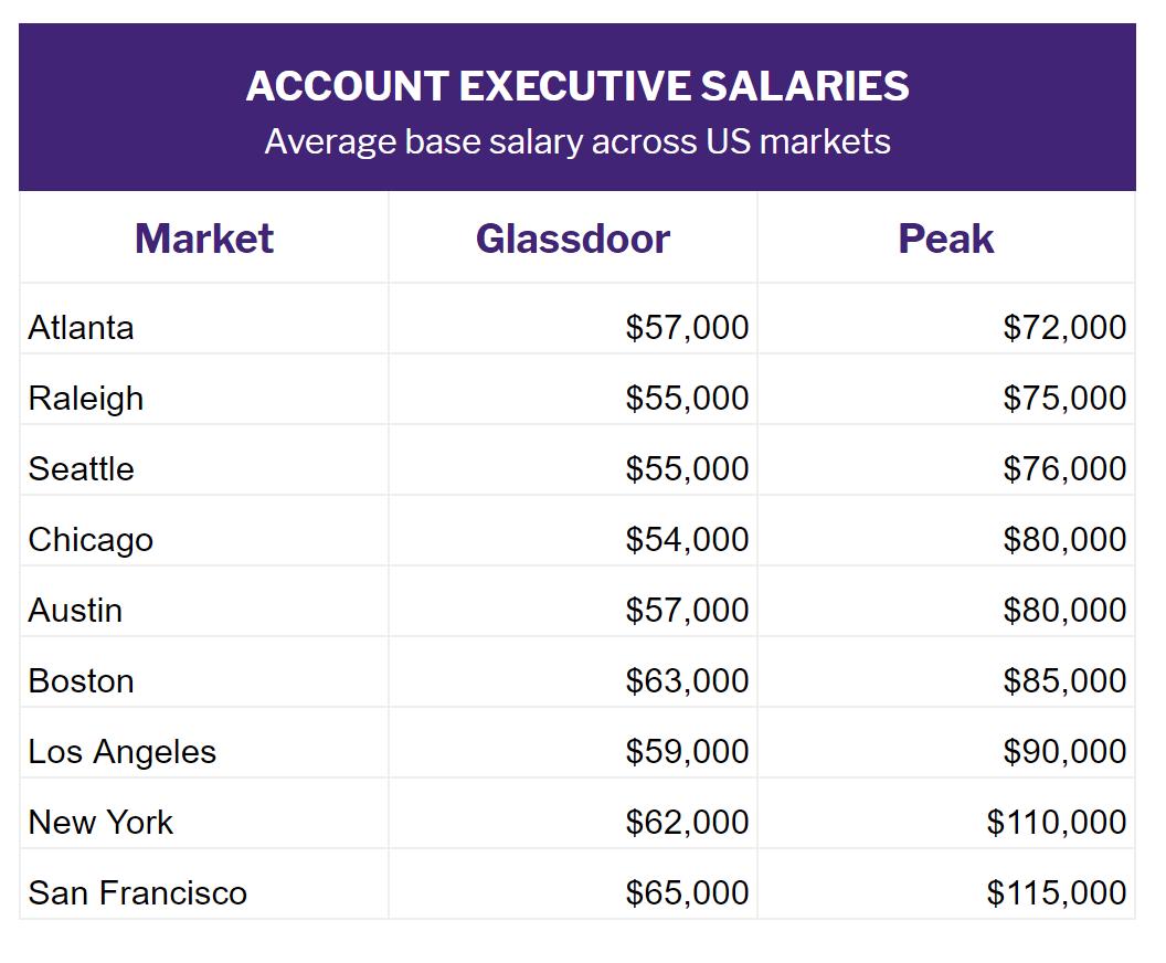 AE-salaries