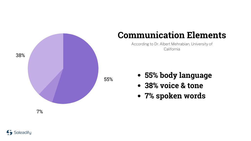 communication-elements-pie-chart