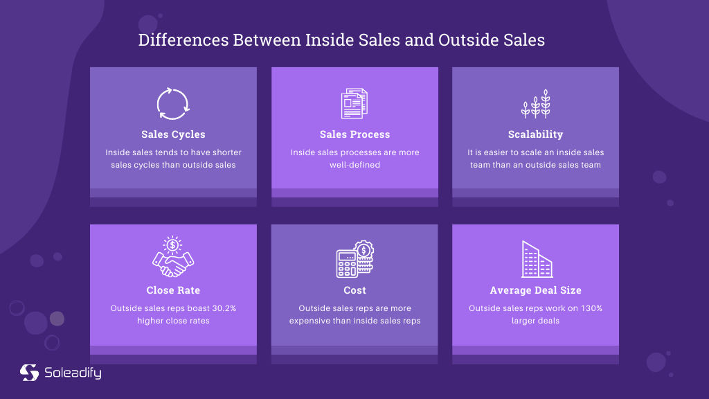 differences between inside sales and outside sales